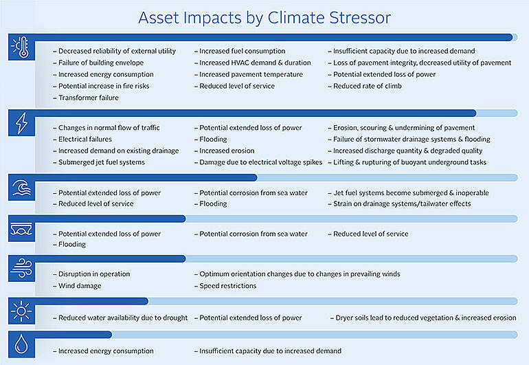 A diagram of asset impacts by climate change stressors.