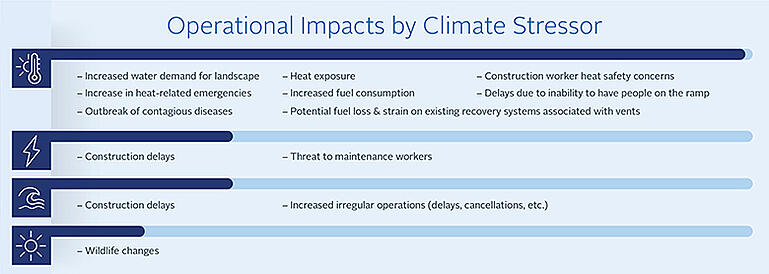 A diagram of operational impacts by climate change stressors.