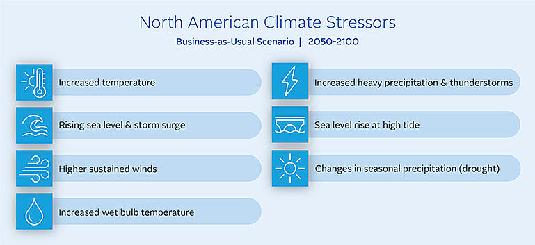 Diagram of North American climate stressors.