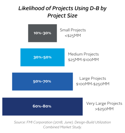 Likelihood of Projects Using Design-Build by Project Size
