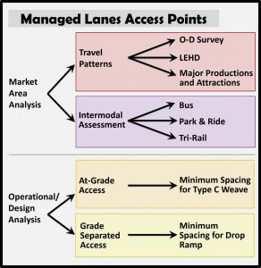 Managed Lanes Access Points Diagram.