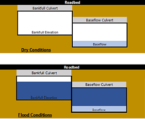 Image of flood conditions.