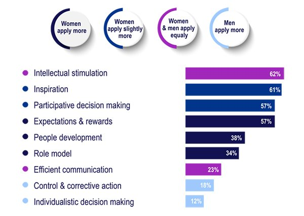 Bar graph depicting most effective leadership behaviors in addressing the challenges of the future