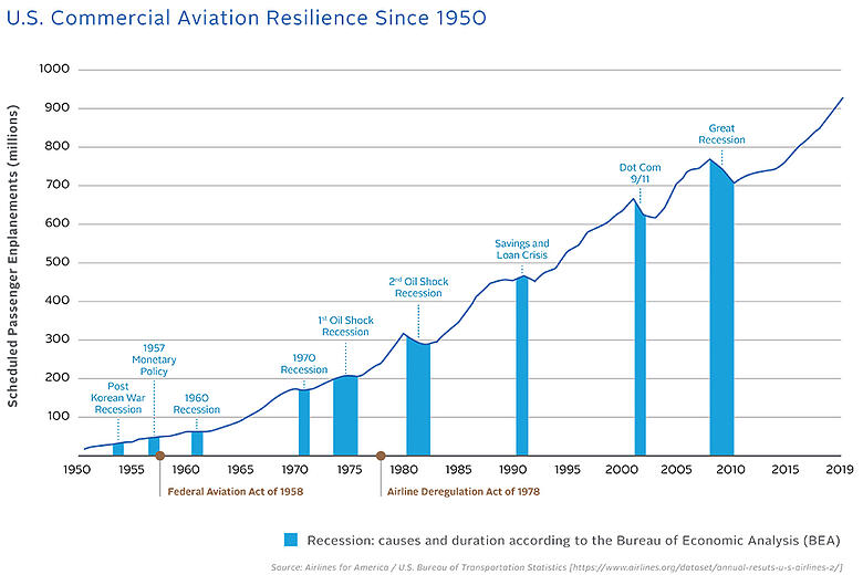 US commercial aviation resilience since 1950